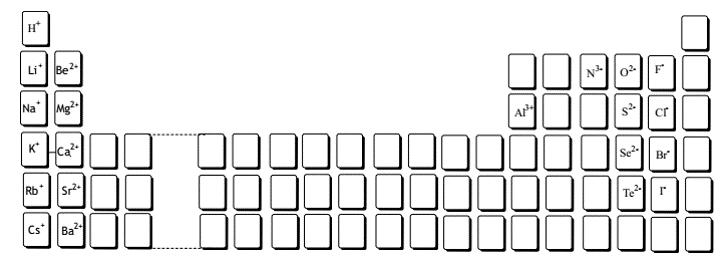 Cargas de alguns íons comuns encontrados nos compostos iônicos.