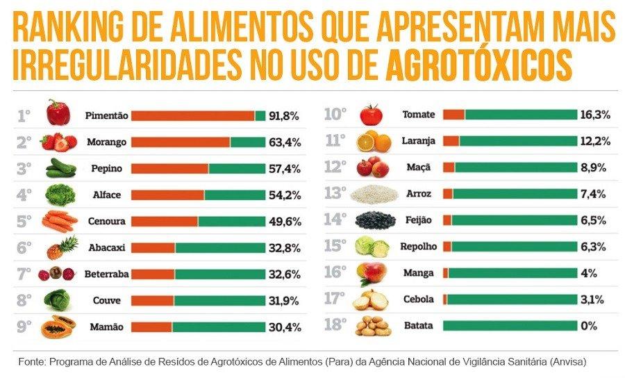 Ranking agrotóxicos