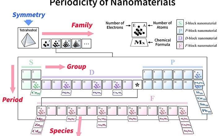 Tabela periódica molecular