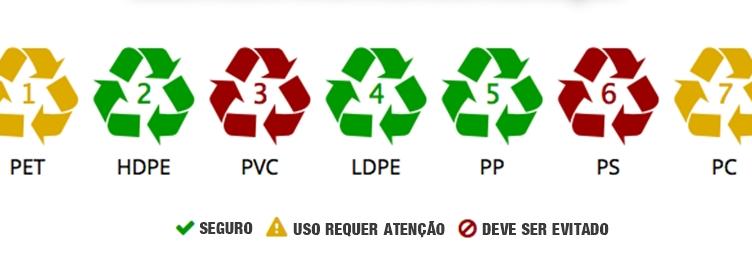 Símbolos tipos de plásticos