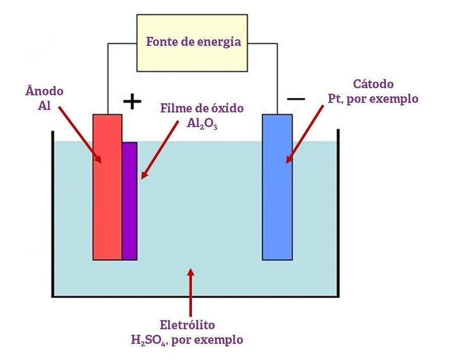 Processo de anodização