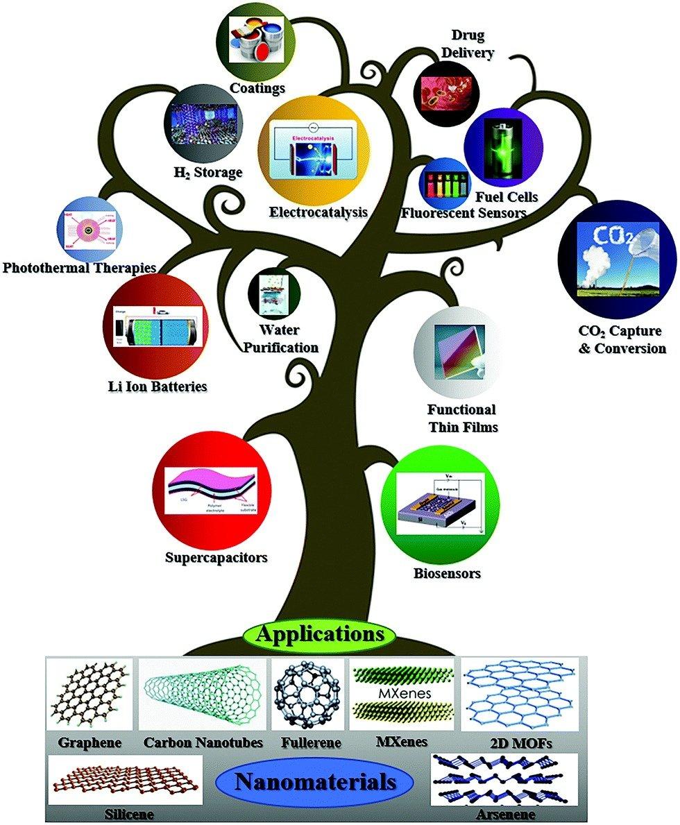 Árvore do crescimento da nanotecnologia