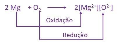 reação de oxirredução magnesio e oxigenio