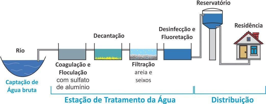 Tratamento de água