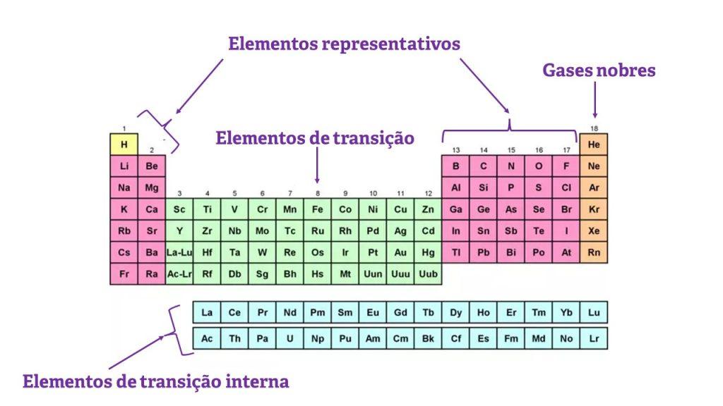 Tabela mostrando os elementos que obedecem a regra do octeto