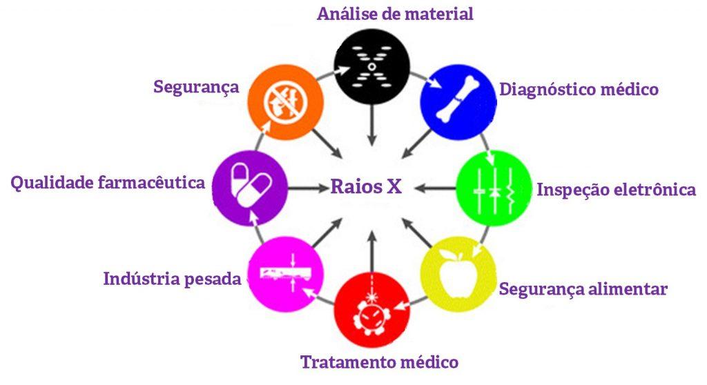 Aplicações dos raios X