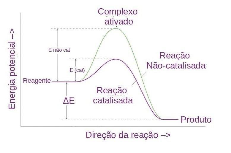 Gráfico de uma reação catalítica