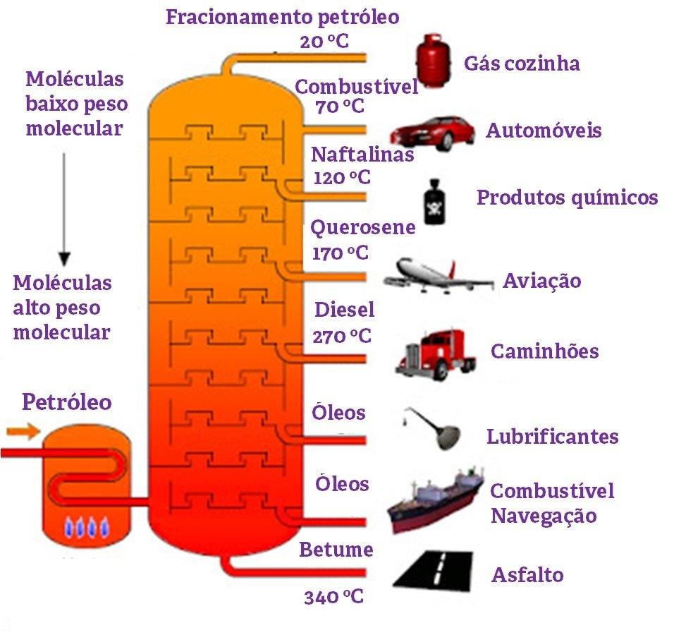 Fracionamento do petróleo e aplicação