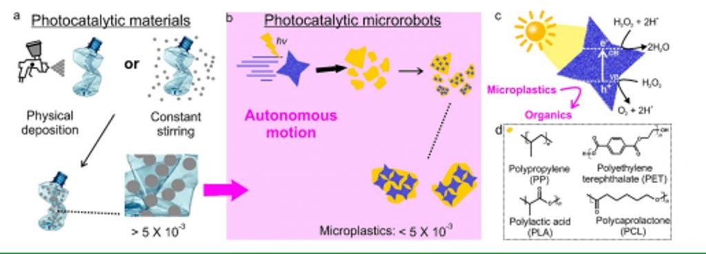 Funcionamento micro-robôs
