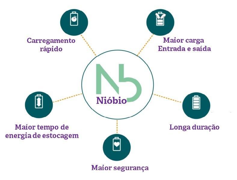 Bateria de nióbio