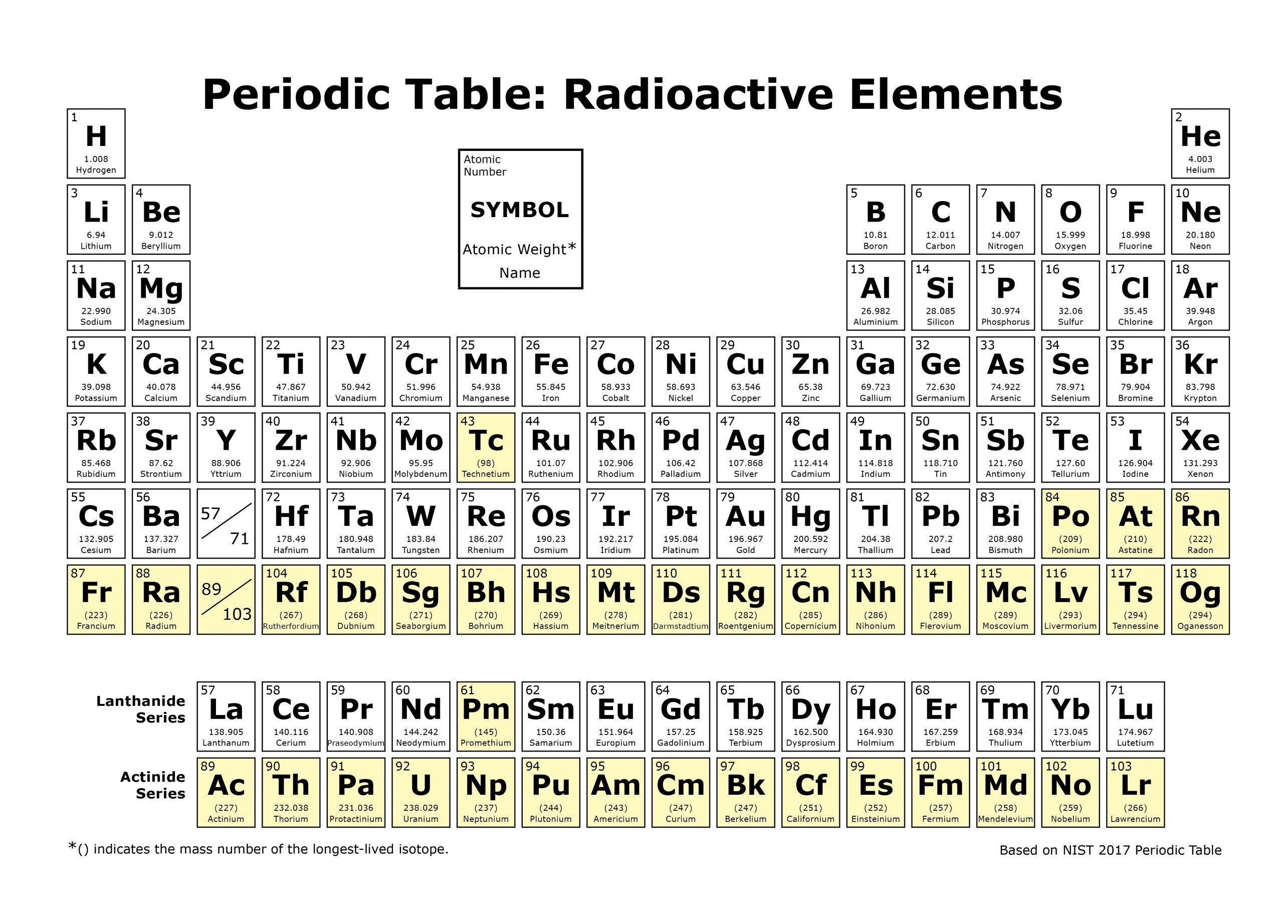 Tabela periódica de elementos radioativos