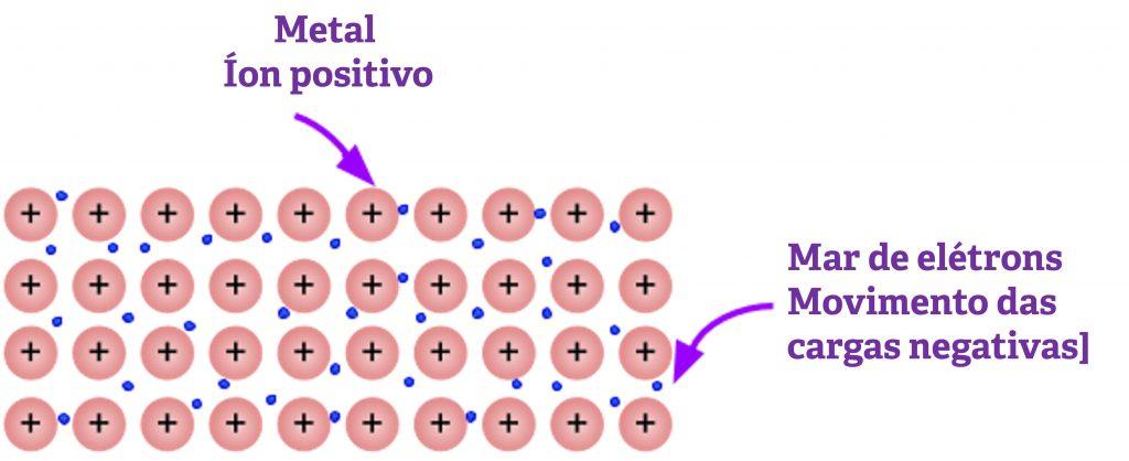 ligação metalica