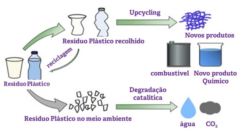 Reciclagem-upcycling
