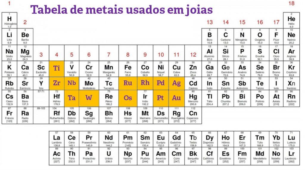 tabela periodica metais joias