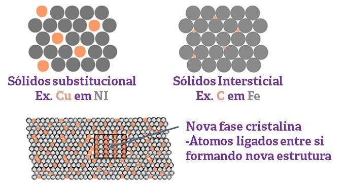 Tipos de ligação química em ligas